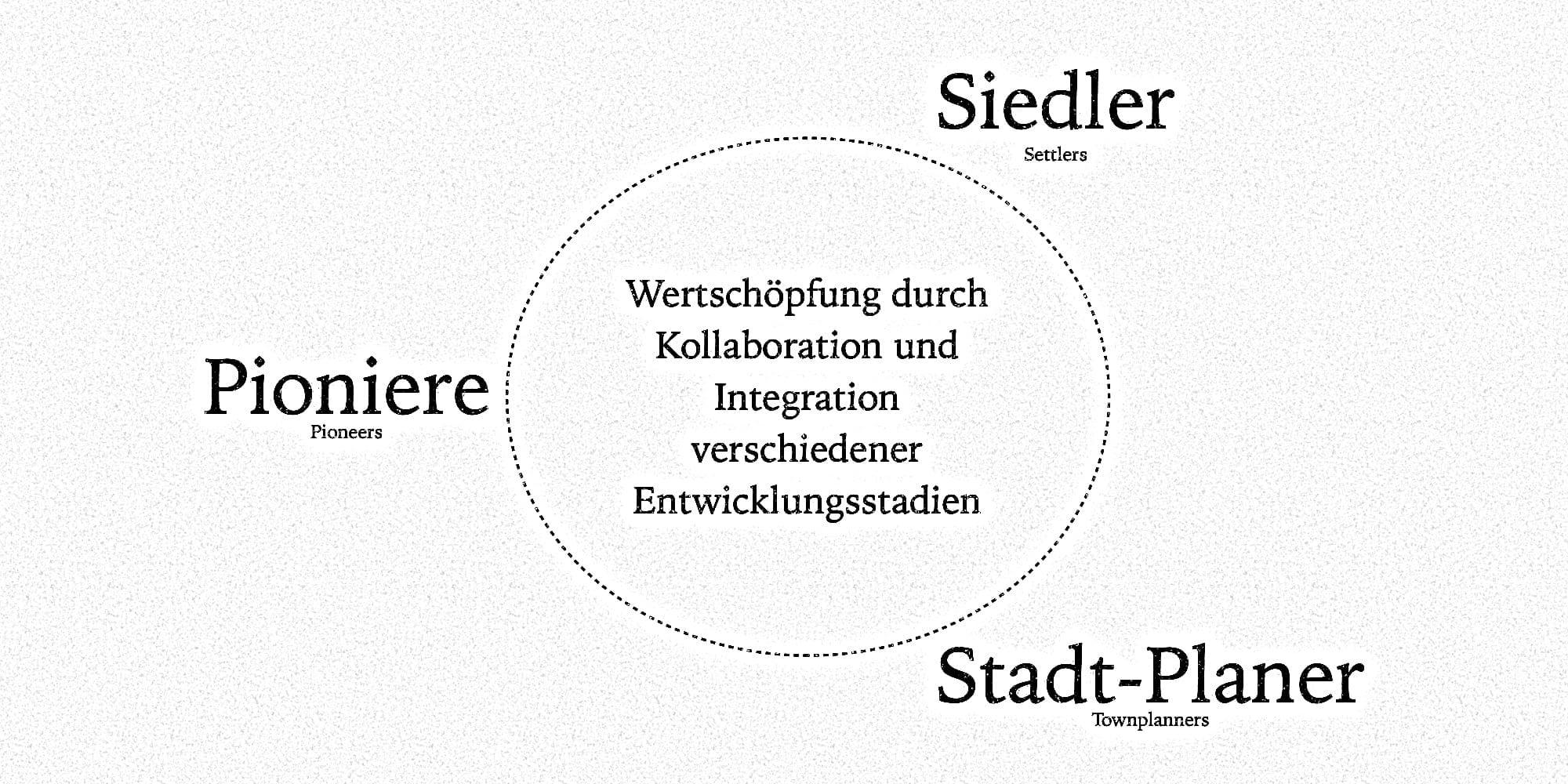 Das Pioneer-Settler-Townplanner-Modell zeigt, das Unternehmenserfolg nur durch Kollaboration zwischen Pionieren, Siedlern und Stadtplanern erreicht wird.