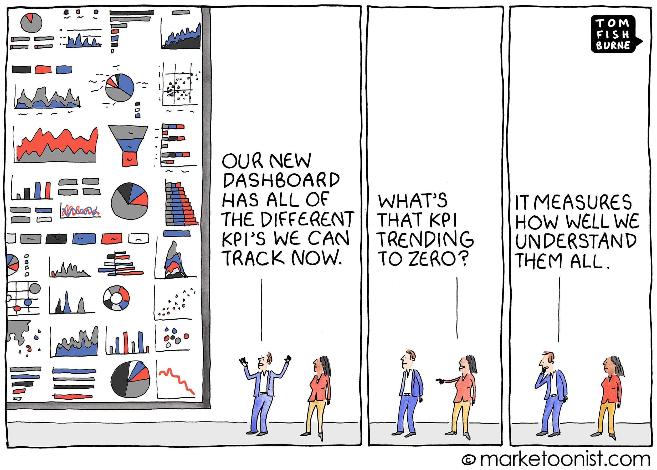 Comic zum Thema KPI.