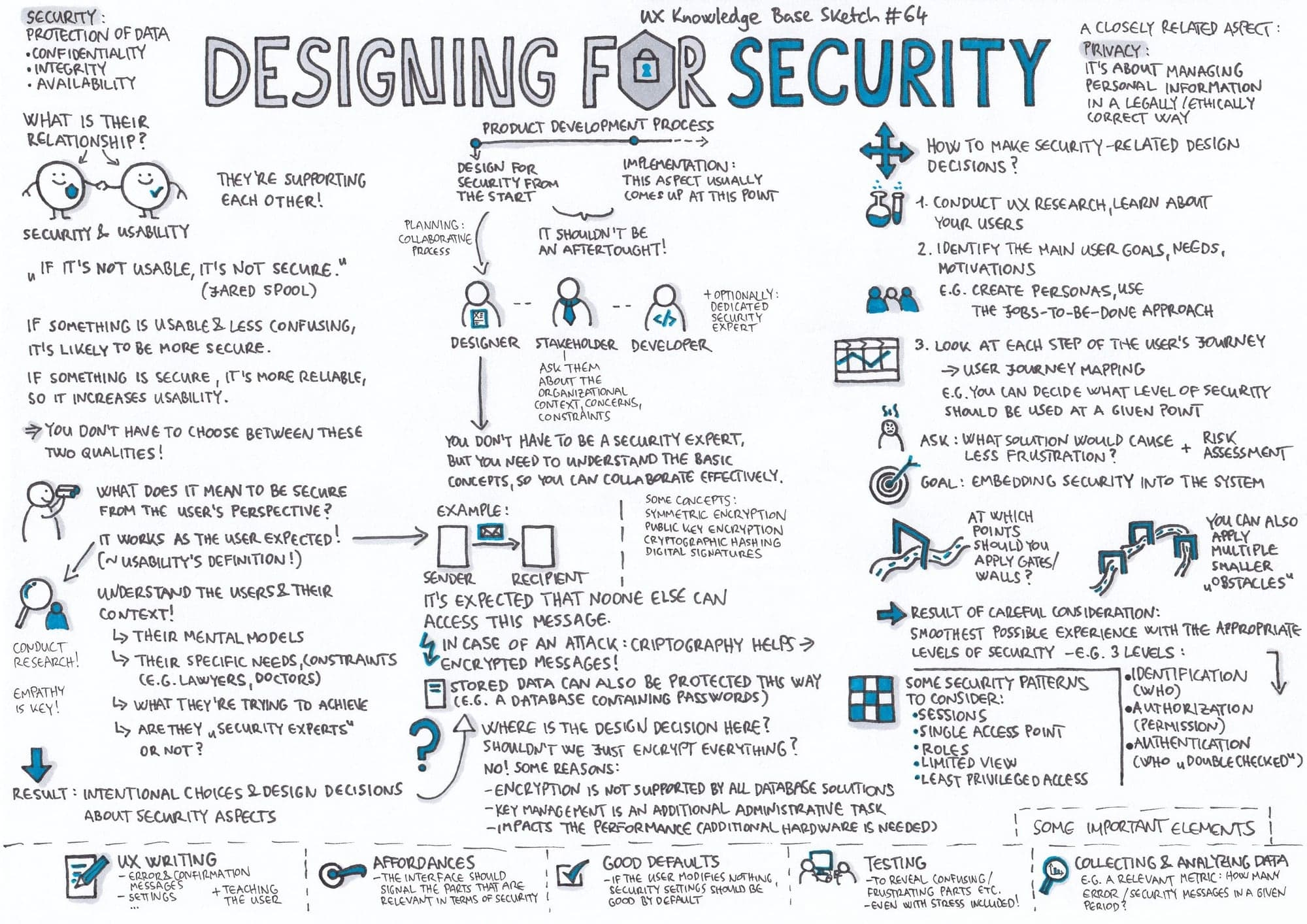 Designing for Security. Mindmap.