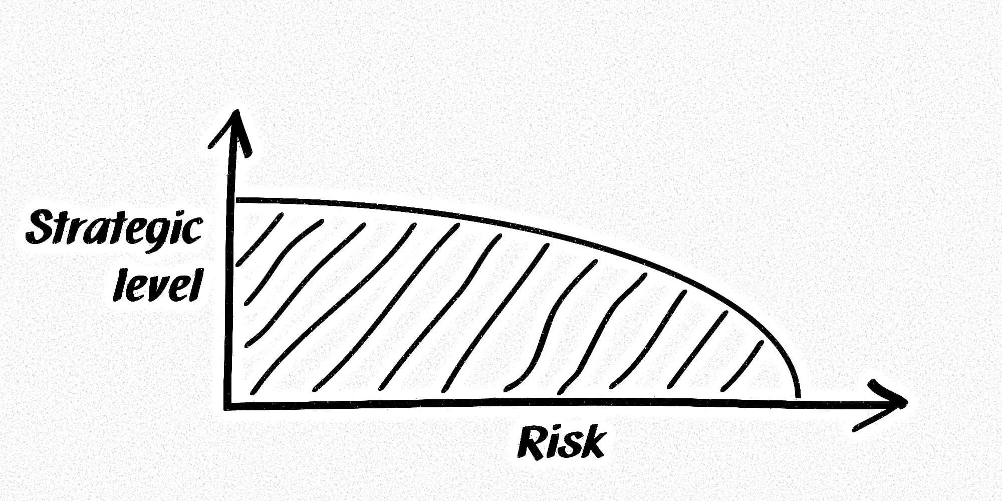 Diagramm mit zwei Achsen. X-Achse: Risiko, Y-Achse: Strategische Ebene.