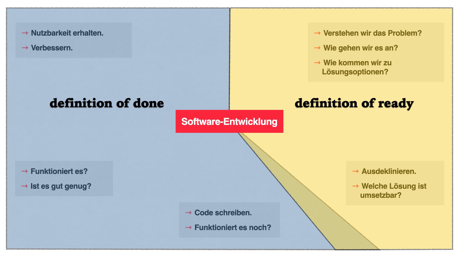Schematische Darstellung des Software Development Lifecycles.