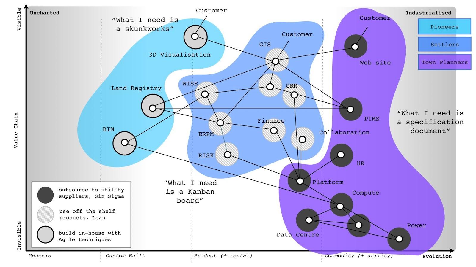 Schematische Darstellung des Pioneers, Settlers & Townplanners-Modells.