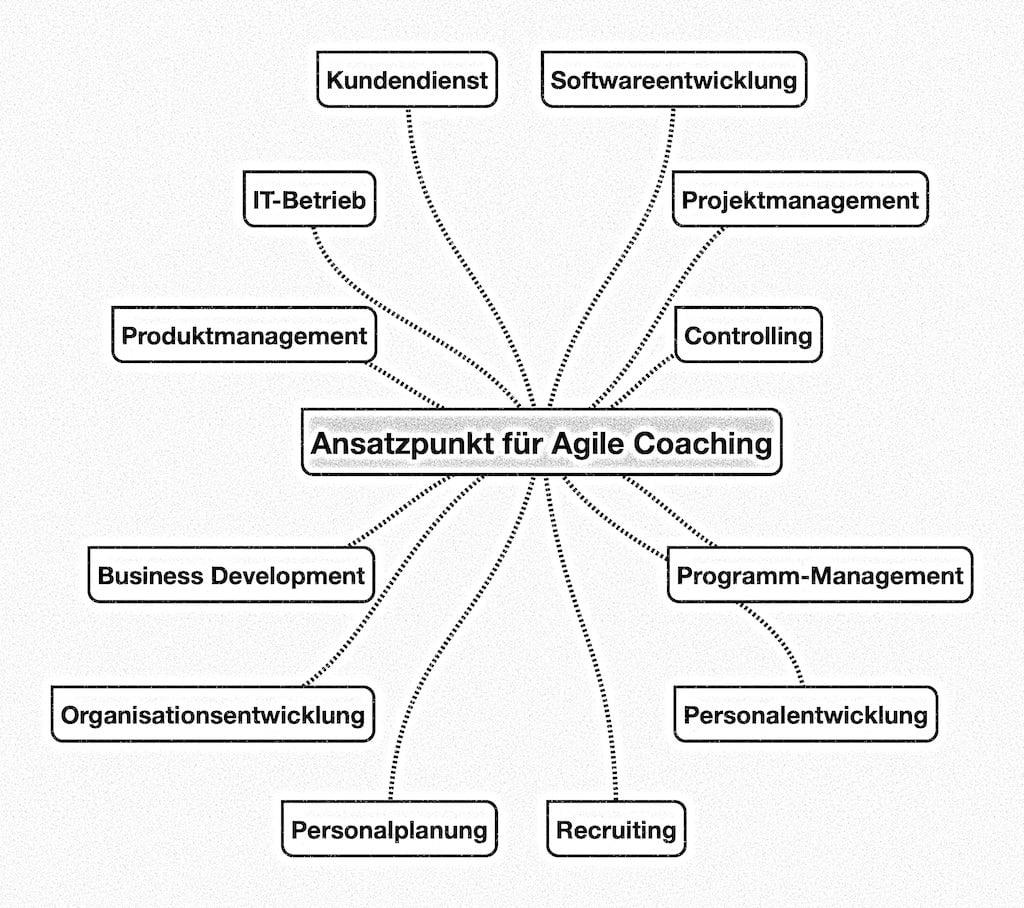 Ansatzpunkte für Agile Coaching: Softwareentwicklung, Projektmanagement, Programm-Management, Controlling, Personalentwicklung, Recruiting, Personalplanung, Organisationsentwicklung, Business Development, Produktmanagement, IT-Betrieb, Kundendienst
