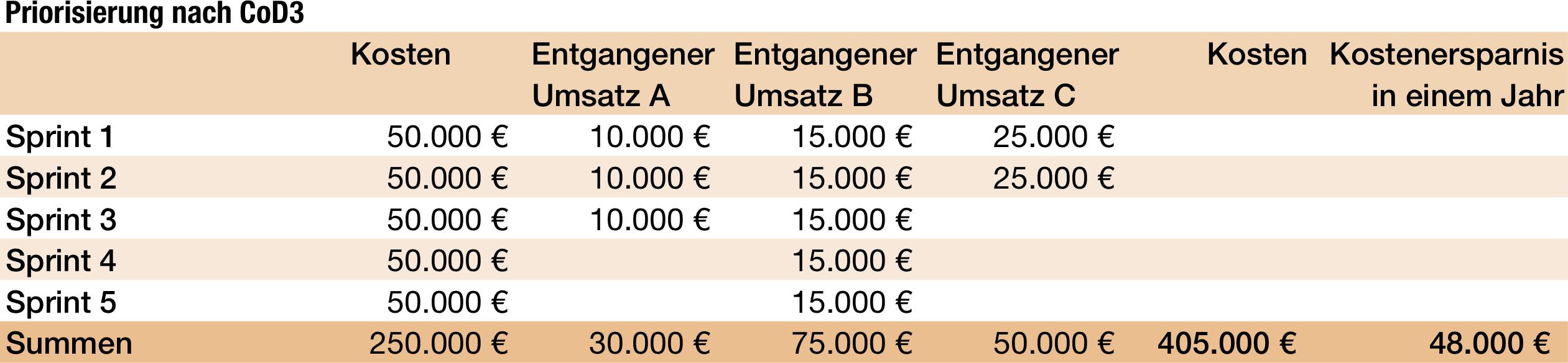 Kosten und Ersparnis bei Priorisierung nach Cost of Delay by Duration.