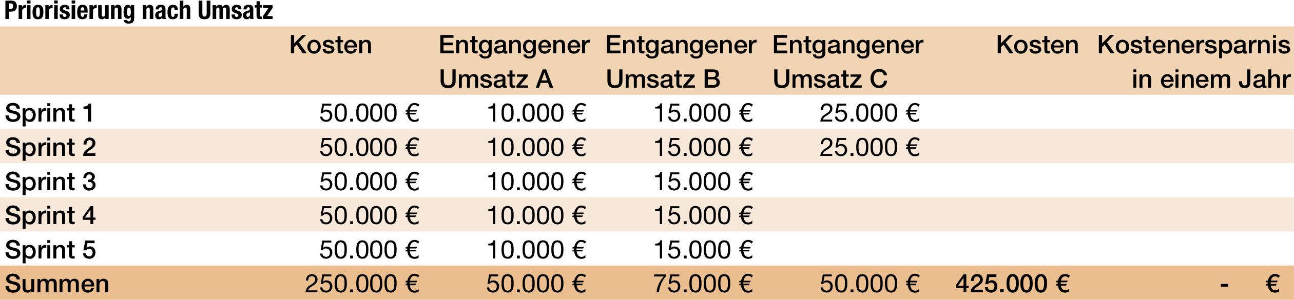 Kosten und Ersparnis bei Priorisierung nach Umsatz.