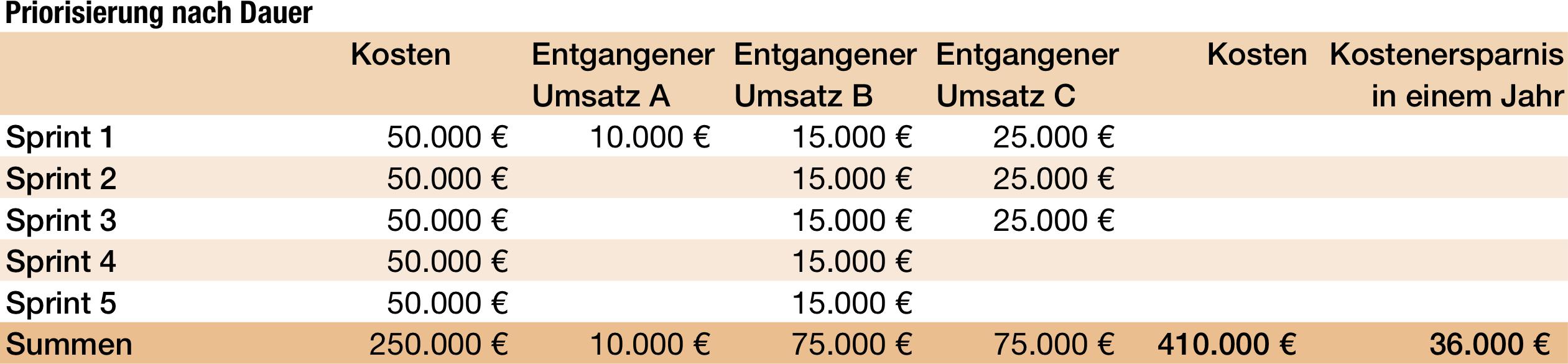 Kosten und Ersparnis bei Priorisierung nach Umsetzungsdauer.
